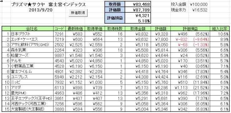 2013/9/17週の成績 最終回!? プリズマ★サクヤ ついに敗れる!?