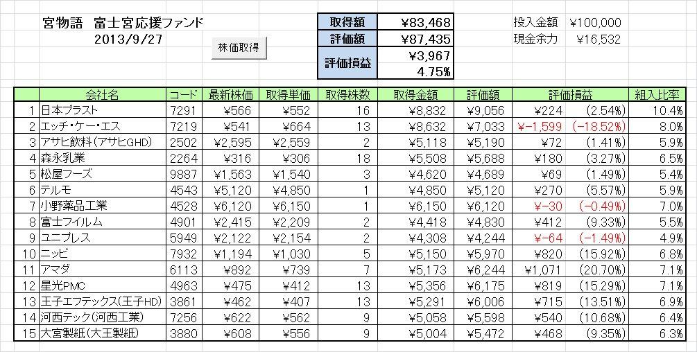 2013/09/24週の成績 富士宮応援ファンド「宮物語」~眠れる獅子ついに目覚める~