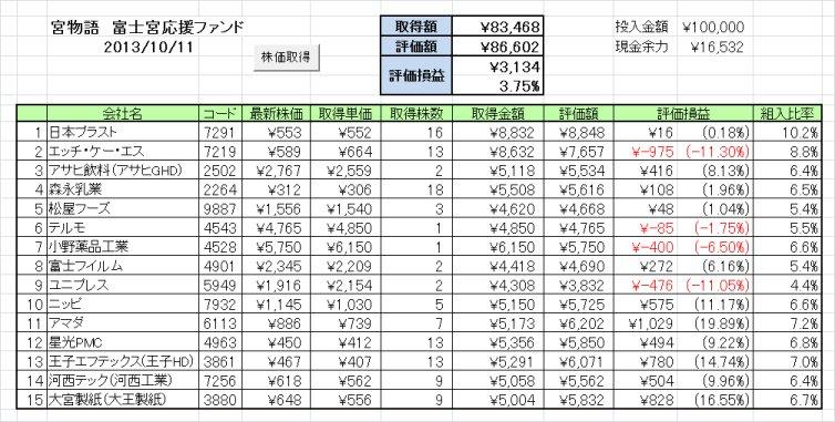20131007週の成績 富士宮応援ファンド「宮物語」~案外なんとかなるもんです~