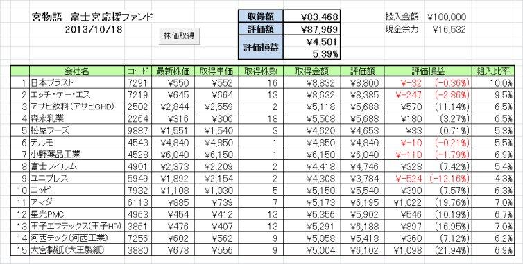 20131015週の成績 富士宮応援ファンド「宮物語」~ひふみ+が米国債務問題に倍返しだぁ!~