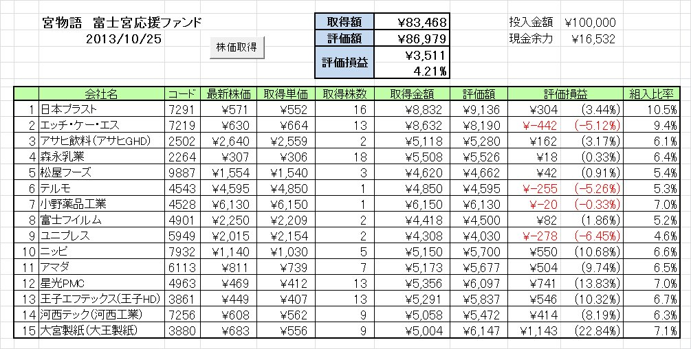20131021週の成績 富士宮応援ファンド「宮物語」~ひふみ+は傷つかない~