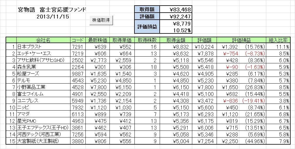 20131111週の成績 富士宮応援ファンド「宮物語」 ~日経平均大爆上げ!!誰もついていけない~