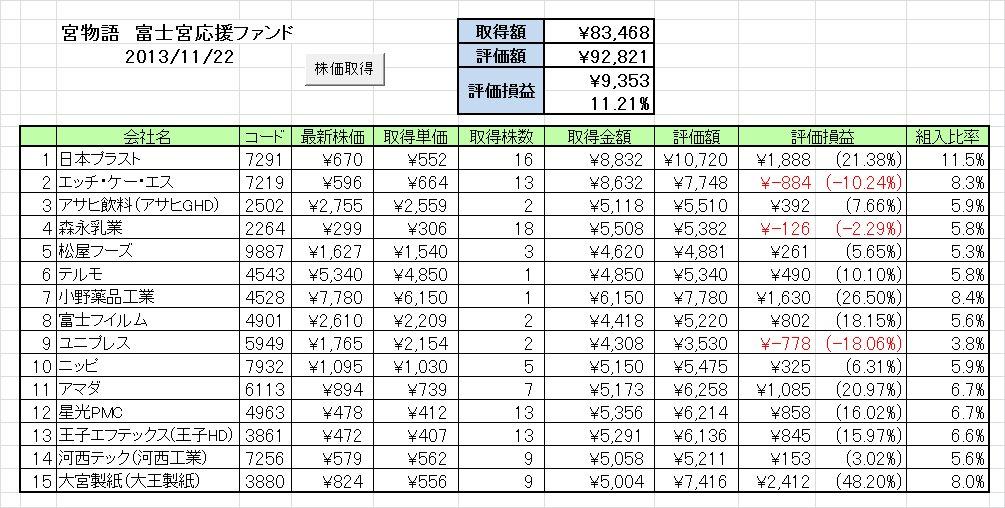 20131118週の成績 富士宮応援ファンド「宮物語」 ~さすがに伸び悩んでます~