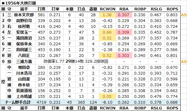 1956年大映打線 - 日本プロ野球R...