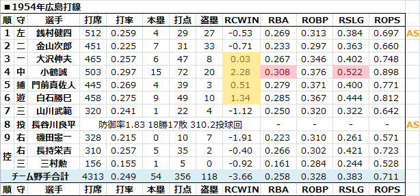 1954年広島打線 - 日本プロ野球R...