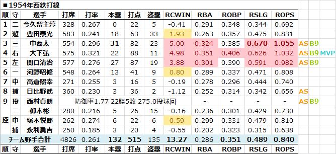 1954年西鉄打線 - 日本プロ野球R...