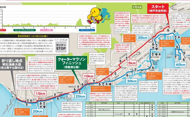 神戸マラソンの楽しみ方を考えよう