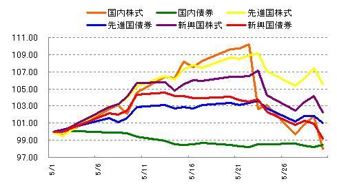 各インデックスの値動き 2013年5月