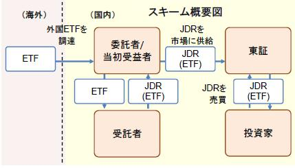 JDRの仕組み