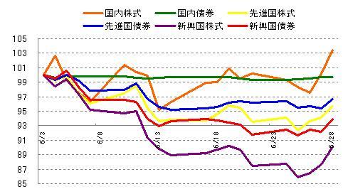 各インデックスの値動き 2013年6月