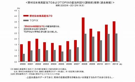 高配当70の配当利回りはTOPIXより平均0.8%高いs-.jpg