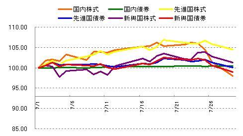 各インデックスの値動き 2013年7月