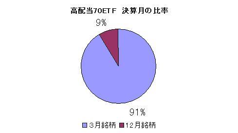 高配当70ETF 決算月の比率