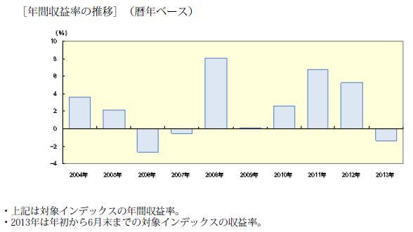 海外債券ヘッジありの年間収益率推移