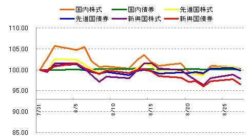 各インデックスの値動き 2013年8月