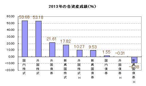 2013年の各資産成績