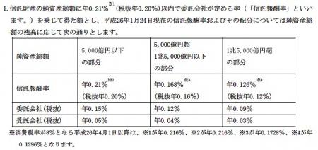 JPX日経400ETF信託報酬の配分比率