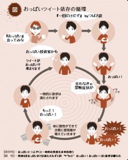 おっぱいツイート依存の循環