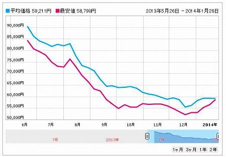ICONIA W510D-2 の価格推移グラフ